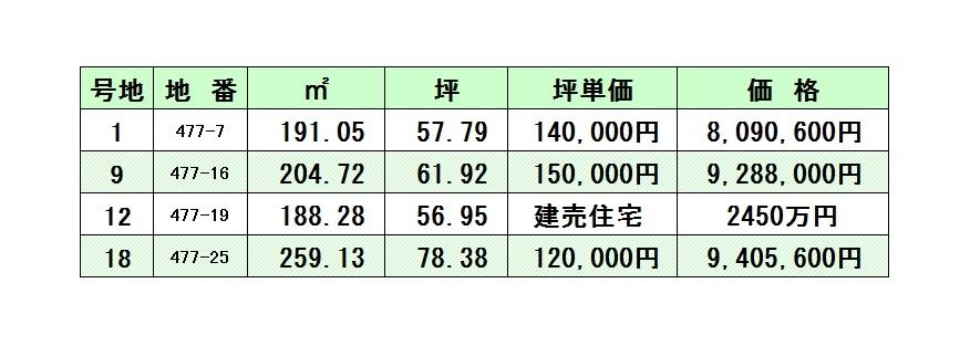中野-価格図-3005