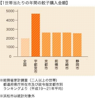 総務省の家計調査