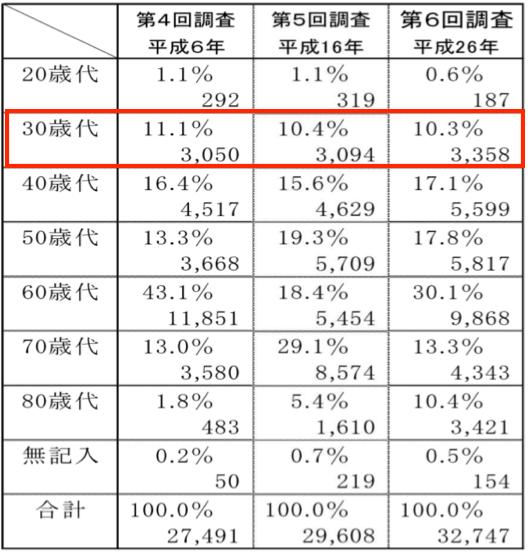日本税理士会連合会第6回税理士実態調査報告書