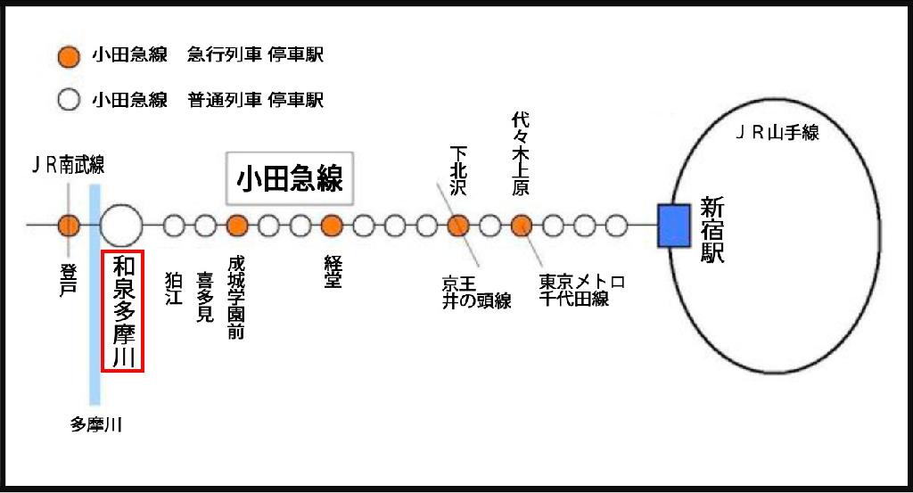小田急線アクセス