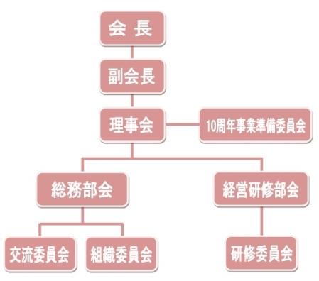 28組織図-1